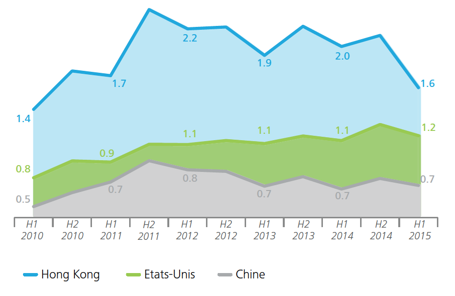 Swiss top 3 watch export markets, value in bn - Deloitte -